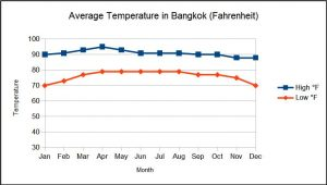 Bangkok Average Temperature