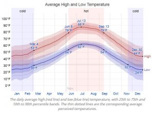 Colorado Average Monthly Temp